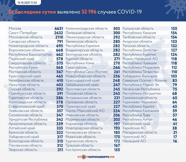 Антирекорд по количеству новых больных коронавирус...