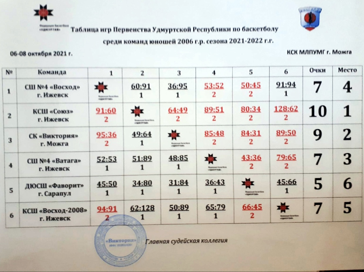 СК Виктория вновь в тройке призёров (Можга)