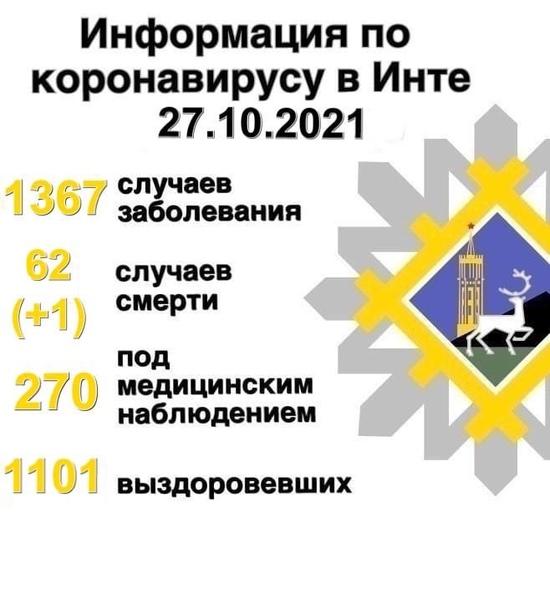-#КОРОНАВИРУС_В_ИНТЕ- #5канал #Инта #коронавирус  ...