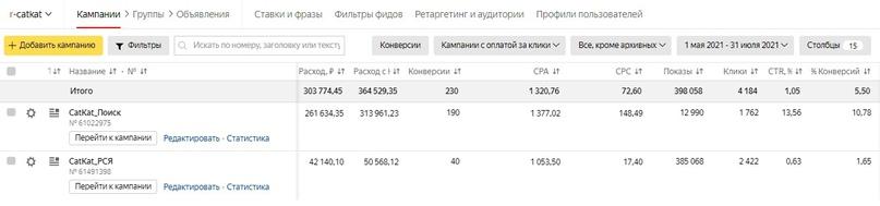 Данные рекламного кабинета Яндекс_Директ